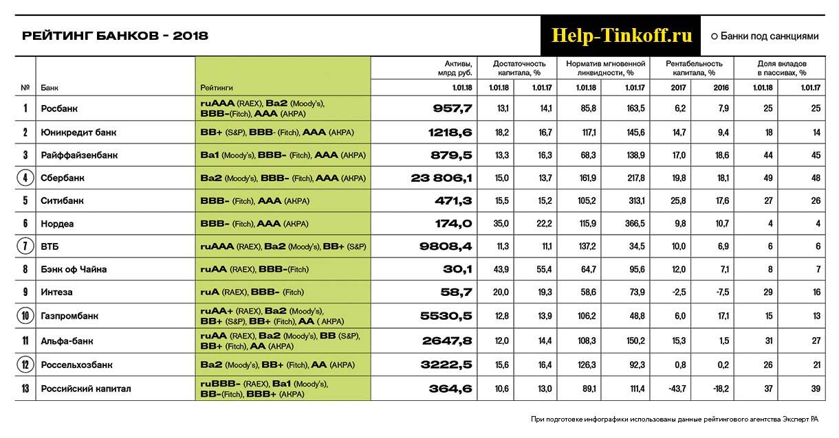 рейтинг банков по данным fitch