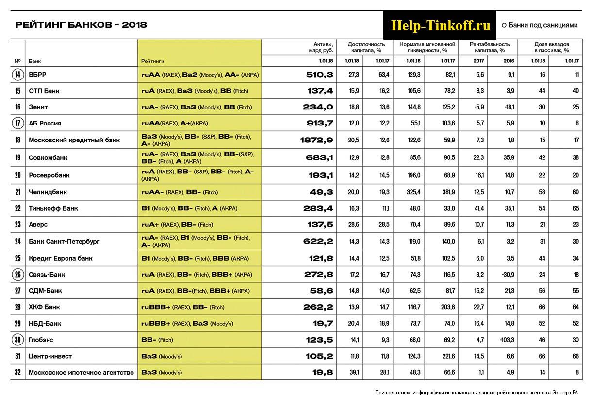рейтинг тинькофф по данным fitch